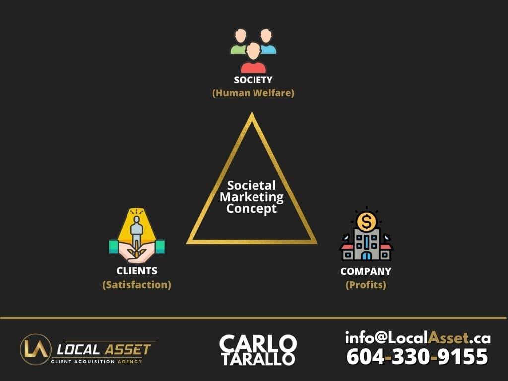 Local Asset Digital Marketing Agency - Societal Marketing Concept